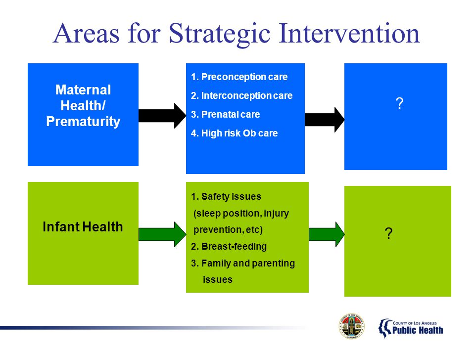 Maternal Health/ Prematurity 1. Preconception care 2.