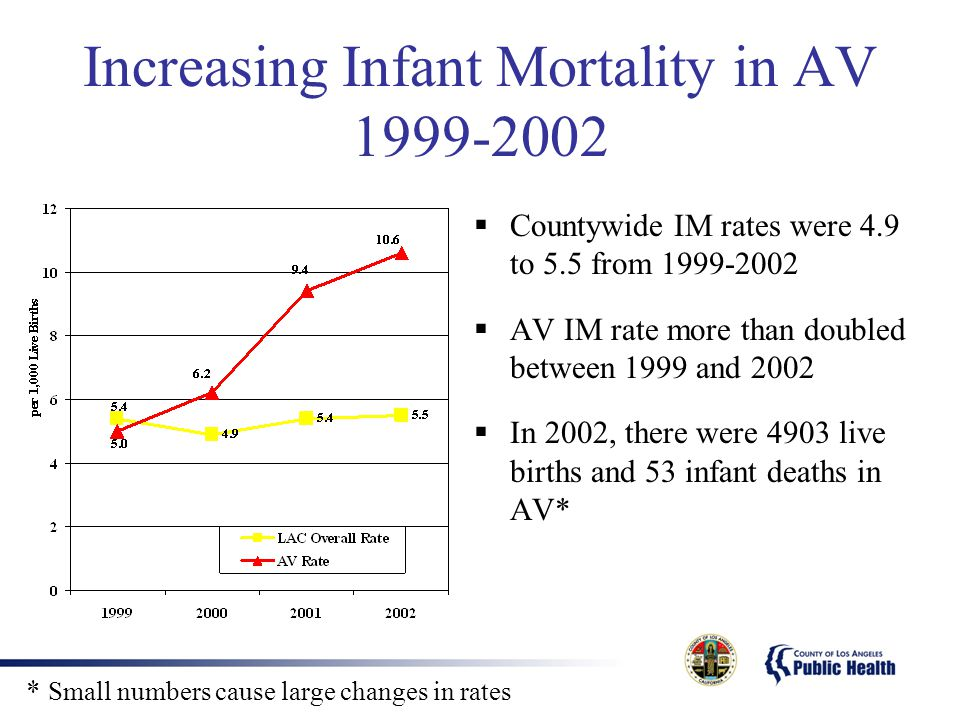 Increasing Infant Mortality in AV  Countywide IM rates were 4.9 to 5.5 from  AV IM rate more than doubled between 1999 and 2002  In 2002, there were 4903 live births and 53 infant deaths in AV* * Small numbers cause large changes in rates