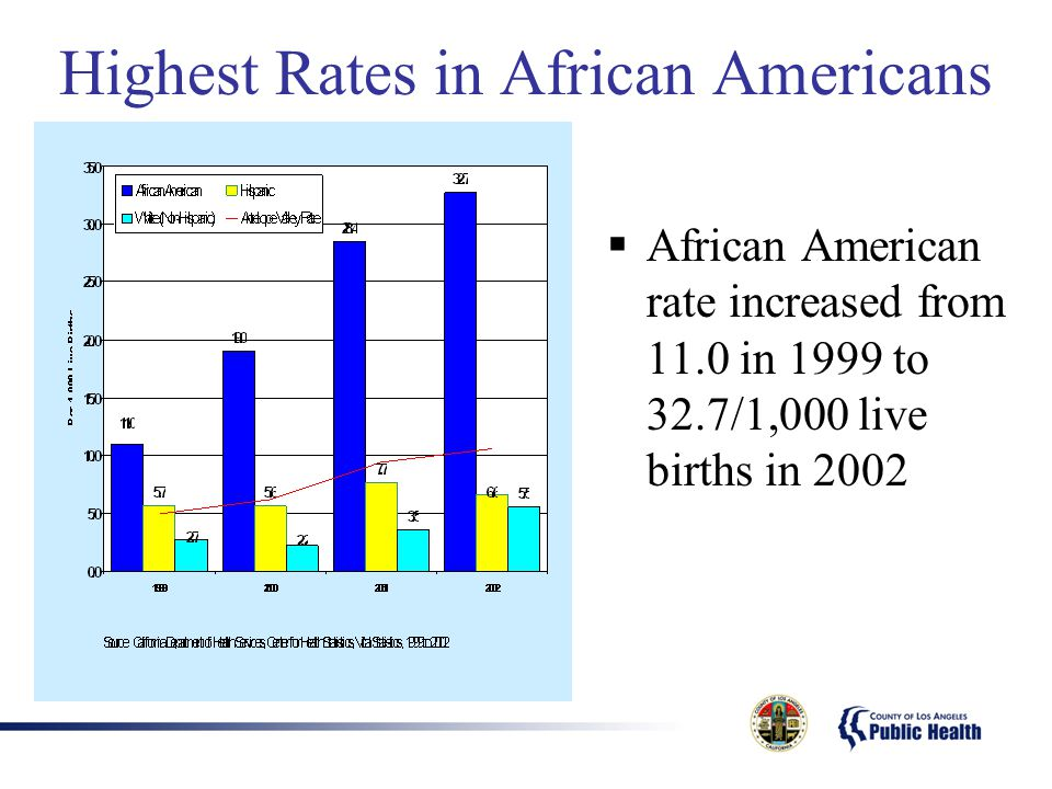Highest Rates in African Americans  African American rate increased from 11.0 in 1999 to 32.7/1,000 live births in 2002