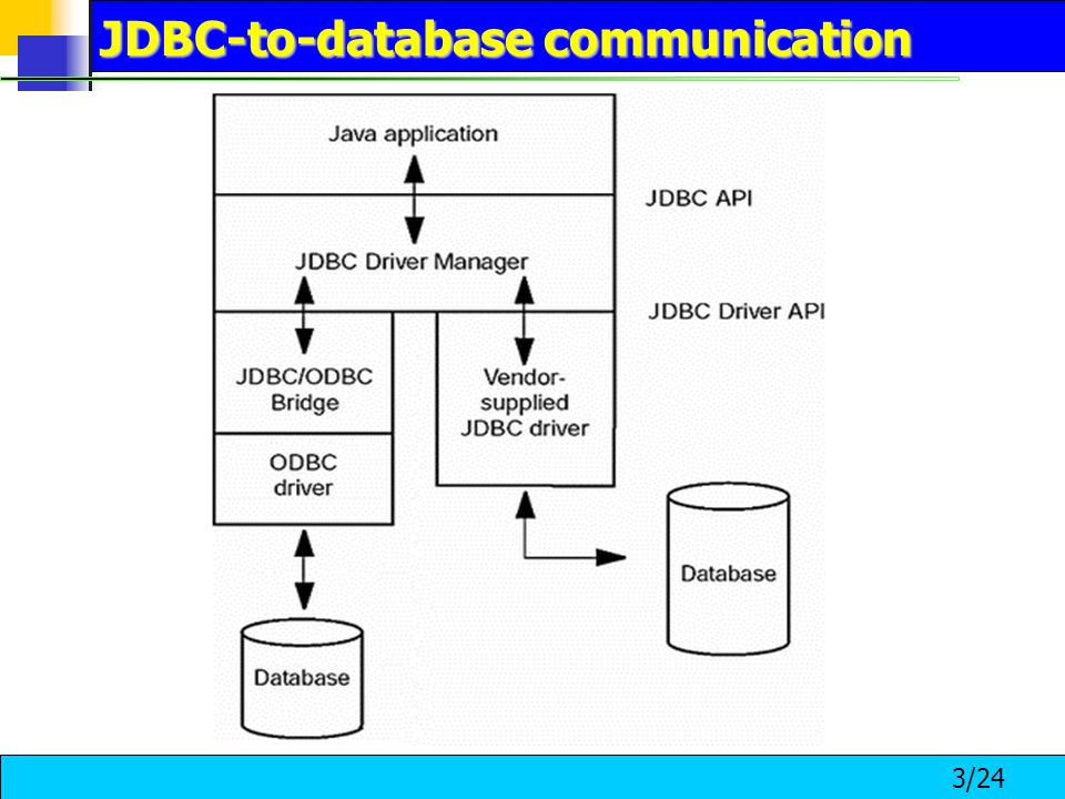 3/24 JDBC-to-database communication