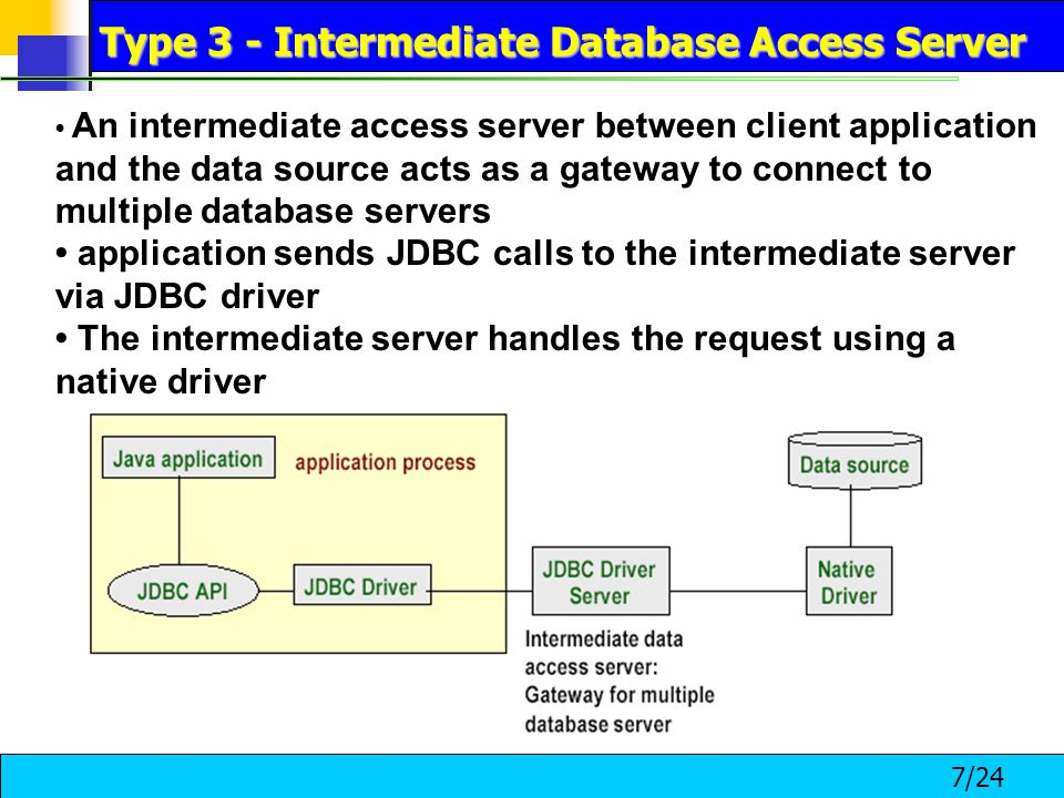 7/24 An intermediate access server between client application and the data source acts as a gateway to connect to multiple database servers application sends JDBC calls to the intermediate server via JDBC driver The intermediate server handles the request using a native driver Type 3 - Intermediate Database Access Server