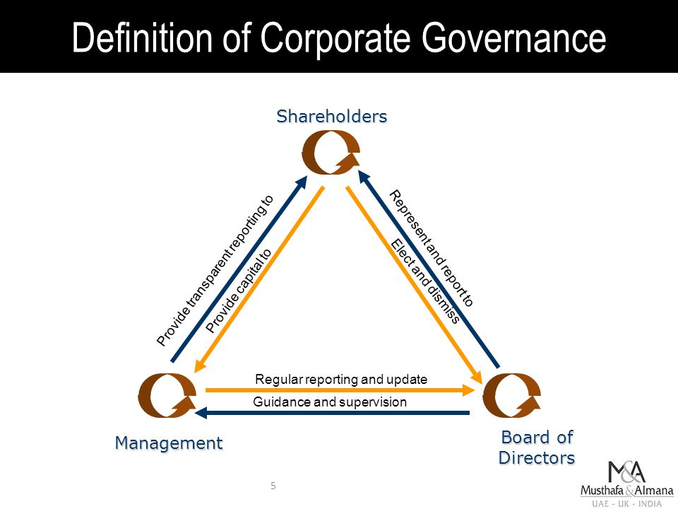 5 Shareholders Board of Directors Management Regular reporting and update Guidance and supervision Represent and report to Elect and dismiss Definition of Corporate Governance Provide capital to Provide transparent reporting to