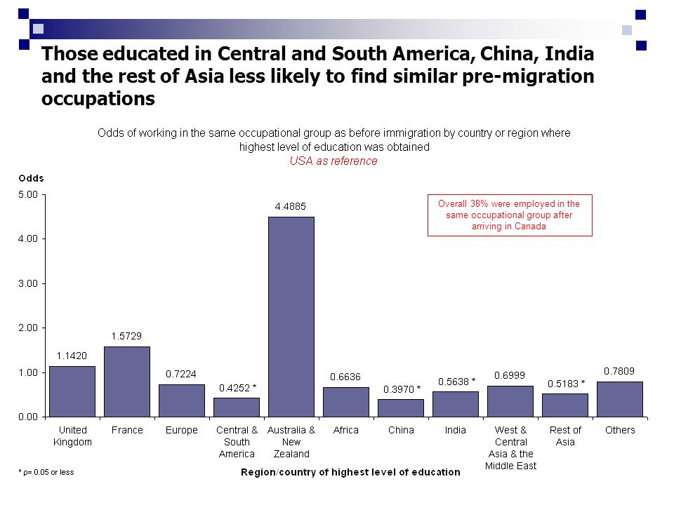 Those educated in Central and South America, China, India and the rest of Asia less likely to find similar pre-migration occupations Overall 38% were employed in the same occupational group after arriving in Canada