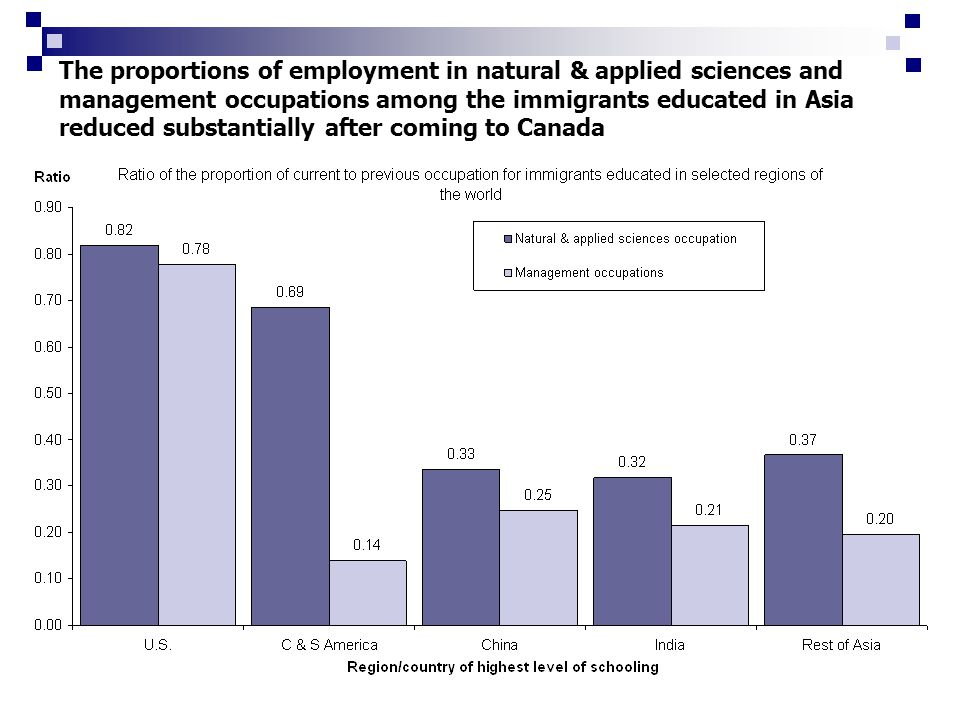 The proportions of employment in natural & applied sciences and management occupations among the immigrants educated in Asia reduced substantially after coming to Canada