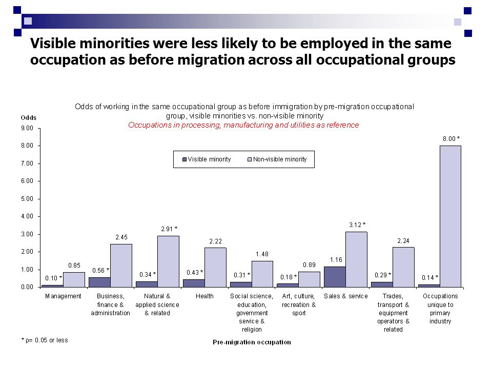 Visible minorities were less likely to be employed in the same occupation as before migration across all occupational groups
