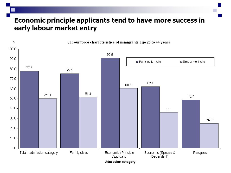 Economic principle applicants tend to have more success in early labour market entry
