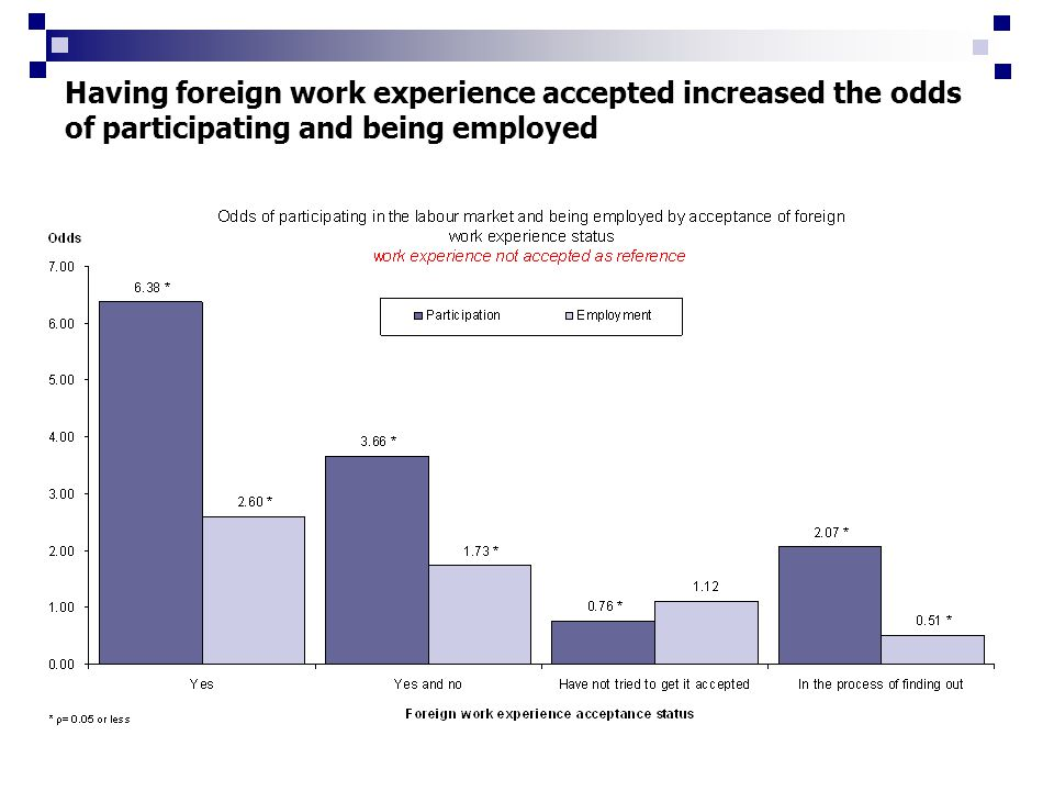 Having foreign work experience accepted increased the odds of participating and being employed
