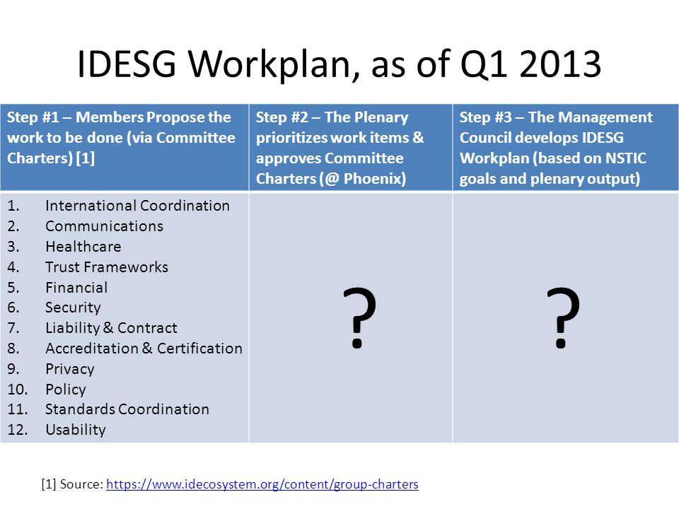 IDESG Workplan, as of Q [1] Source:   Step #1 – Members Propose the work to be done (via Committee Charters) [1] Step #2 – The Plenary prioritizes work items & approves Committee Charters Phoenix) Step #3 – The Management Council develops IDESG Workplan (based on NSTIC goals and plenary output) 1.International Coordination 2.Communications 3.Healthcare 4.Trust Frameworks 5.Financial 6.Security 7.Liability & Contract 8.Accreditation & Certification 9.Privacy 10.Policy 11.Standards Coordination 12.Usability .