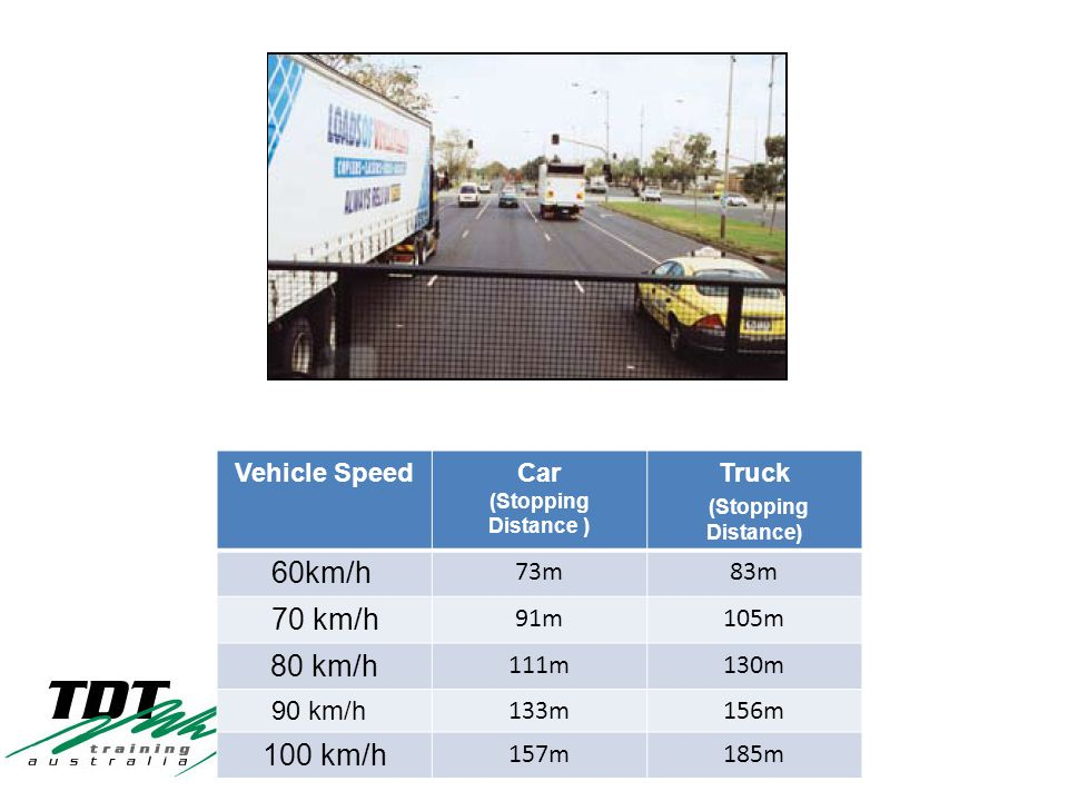 Vehicle SpeedCar (Stopping Distance ) Truck (Stopping Distance) 60km/h 73m83m 70 km/h 91m105m 80 km/h 111m130m 90 km/h 133m156m 100 km/h 157m185m