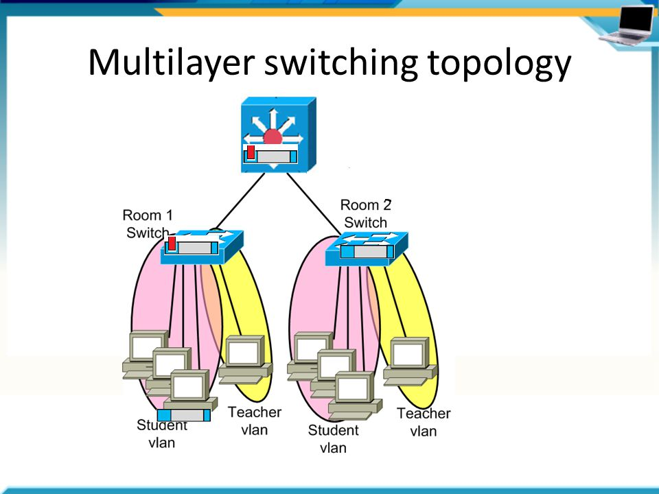 Multilayer switching topology