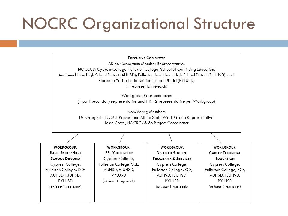 NOCRC Organizational Structure E XECUTIVE C OMMITTEE AB 86 Consortium Member Representatives NOCCCD: Cypress College, Fullerton College, School of Continuing Education; Anaheim Union High School District (AUHSD); Fullerton Joint Union High School District (FJUHSD); and Placentia Yorba Linda Unified School District (PYLUSD) (1 representative each) Workgroup Representatives (1 post-secondary representative and 1 K-12 representative per Workgroup) Non-Voting Members Dr.
