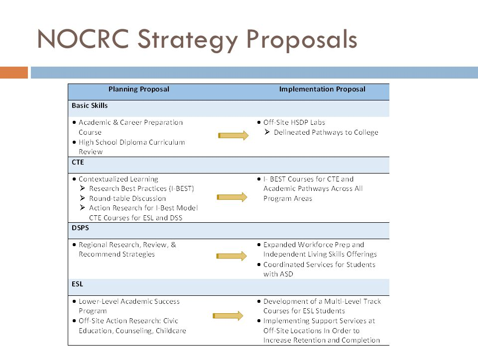 NOCRC Strategy Proposals