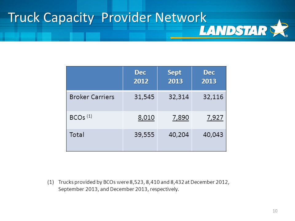 10 Dec Sept Dec2013 Broker Carriers31,54532,31432,116 BCOs (1) 8,0107,8907,927 Total39,55540,20440,043 Truck Capacity Provider Network (1)Trucks provided by BCOs were 8,523, 8,410 and 8,432 at December 2012, September 2013, and December 2013, respectively.