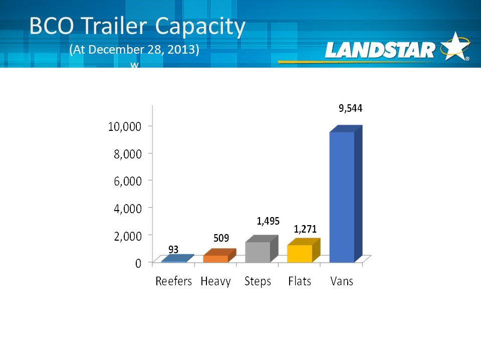 BCO Trailer Capacity (At December 28, 2013) w