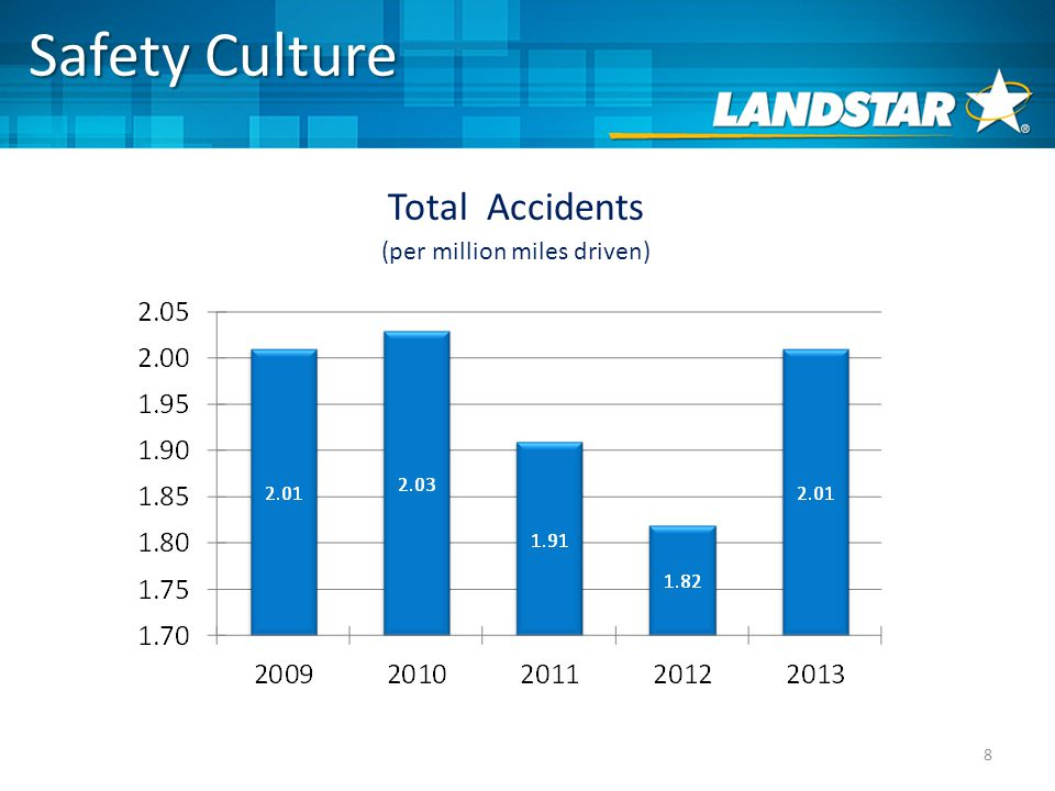 8 Safety Culture Total Accidents (per million miles driven)