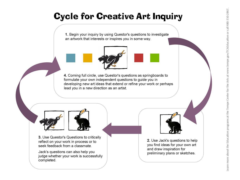 art inquiry lesson plan