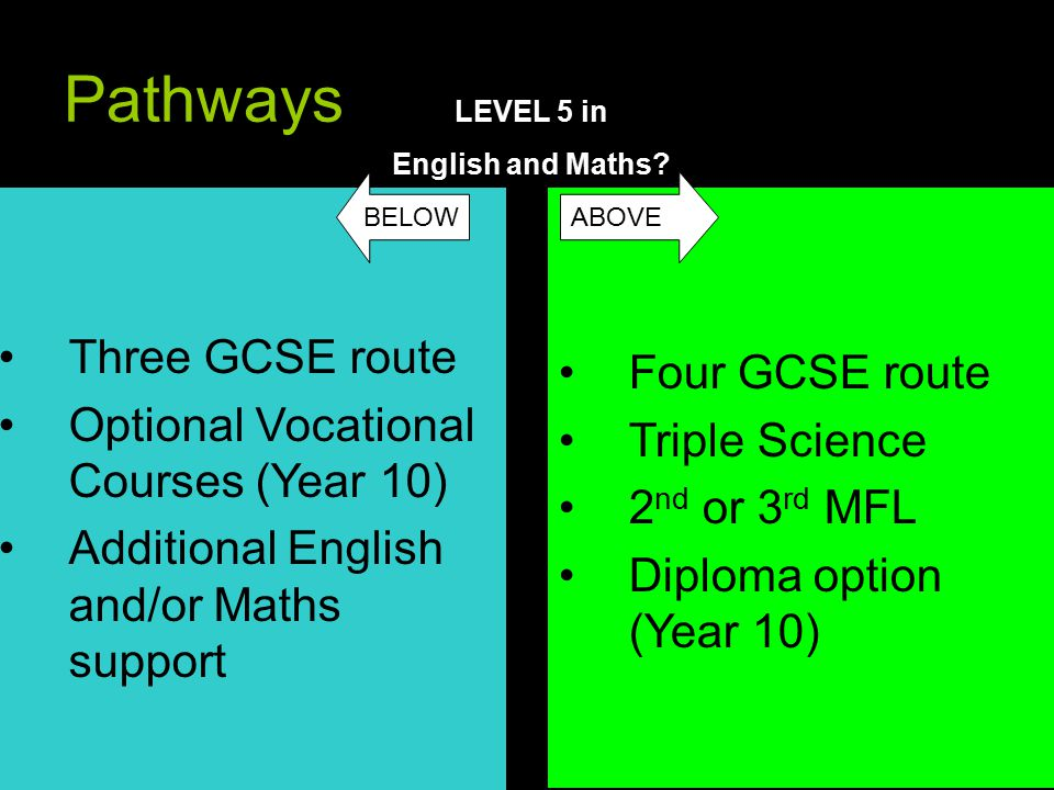 Pathways Three GCSE route Optional Vocational Courses (Year 10) Additional English and/or Maths support Four GCSE route Triple Science 2 nd or 3 rd MFL Diploma option (Year 10) LEVEL 5 in English and Maths.