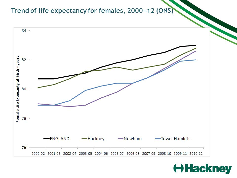 Trend of life expectancy for females, 2000 – 12 (ONS)