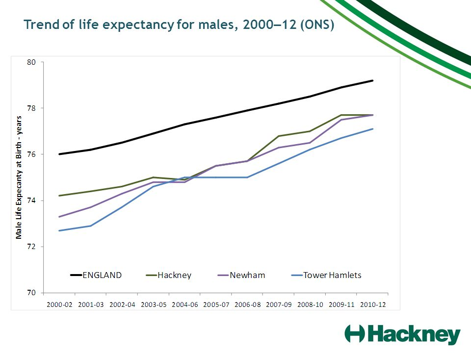 Trend of life expectancy for males, 2000 – 12 (ONS)