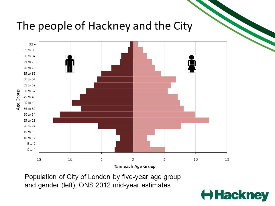 The people of Hackney and the City Population of City of London by five-year age group and gender (left); ONS 2012 mid-year estimates