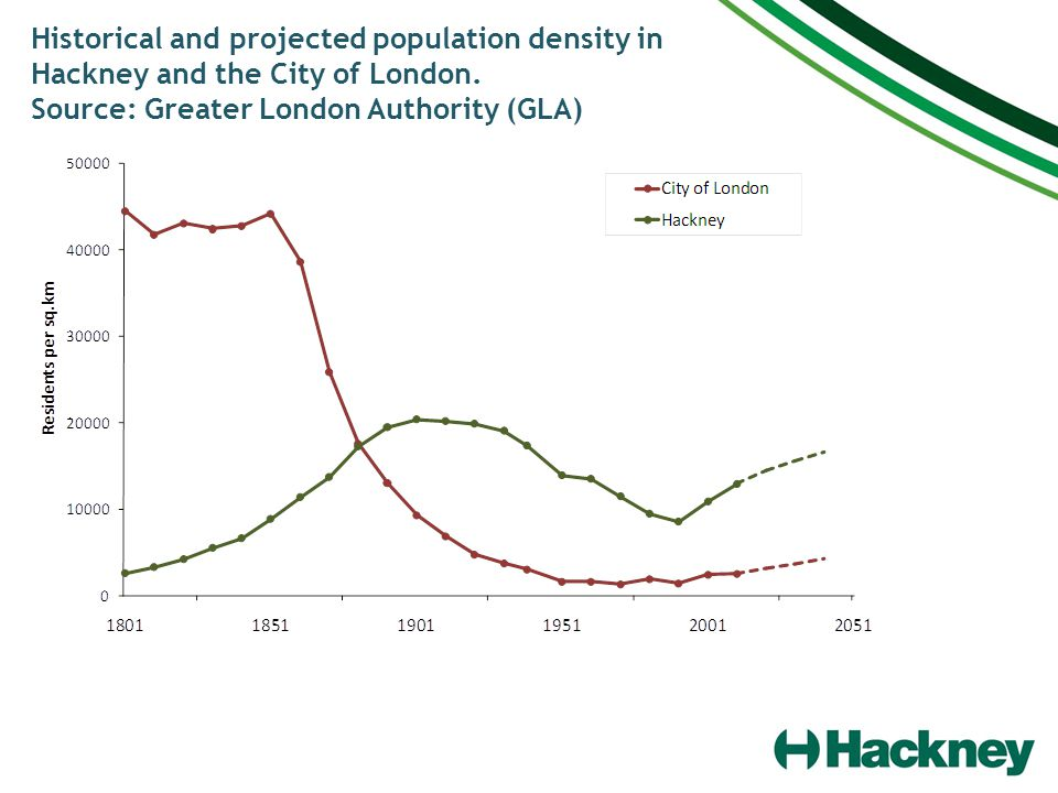 Historical and projected population density in Hackney and the City of London.