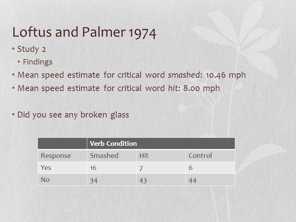 Loftus and Palmer 1974 Study 2 Findings Mean speed estimate for critical word smashed: mph Mean speed estimate for critical word hit: 8.00 mph Did you see any broken glass Verb Condition ResponseSmashedHitControl Yes1676 No344344