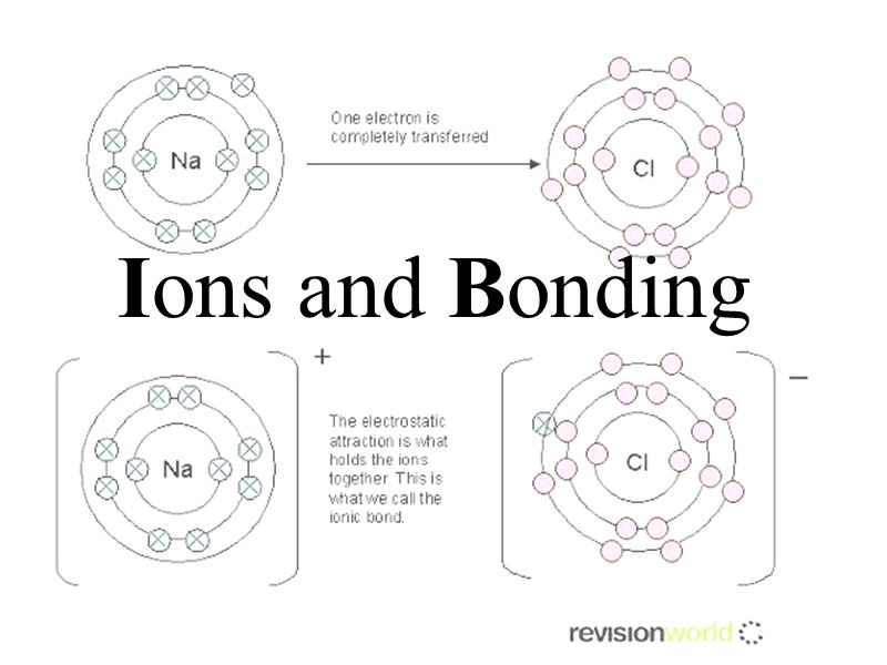 Ions and Bonding