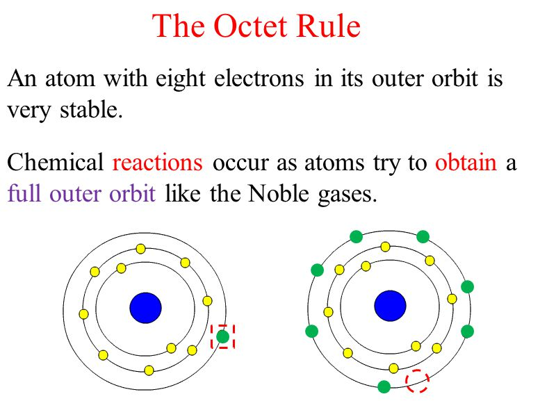 The Octet Rule An atom with eight electrons in its outer orbit is very stable.