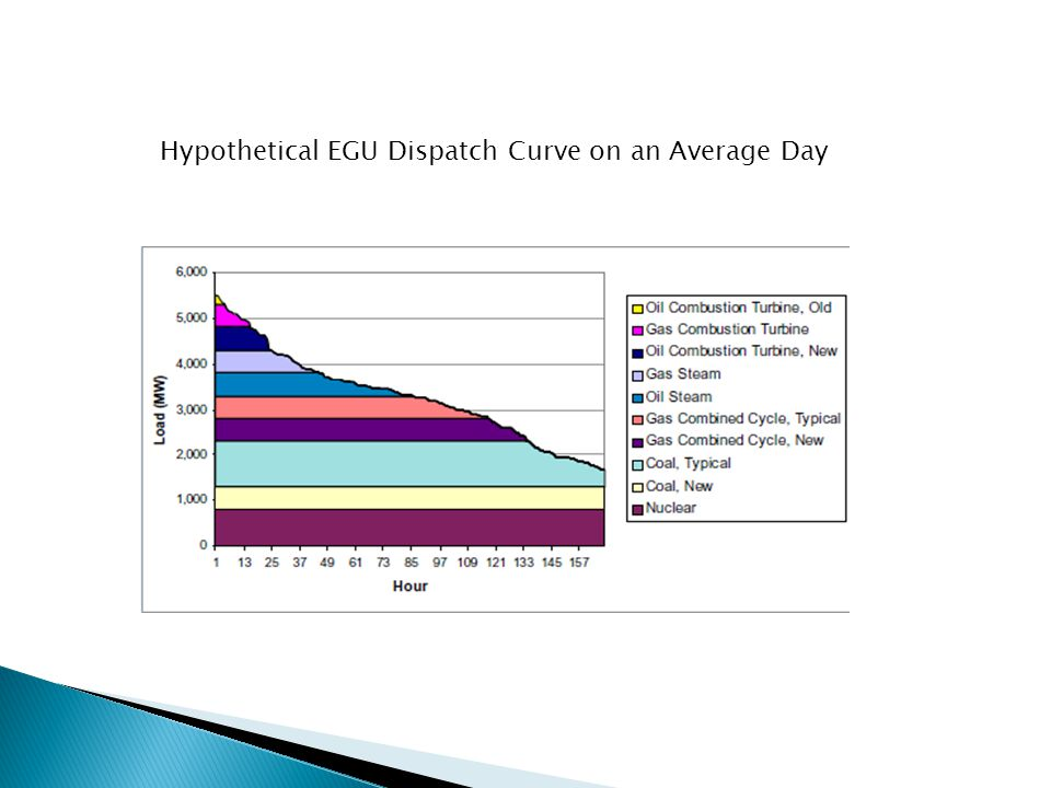 Hypothetical EGU Dispatch Curve on an Average Day