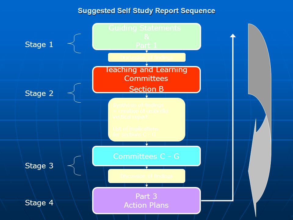 Suggested Self Study Report Sequence Guiding Statements & Part 1 Discussion of findings Teaching and Learning Committees Section B Synthesis of findings + creation of umbrella vertical report.