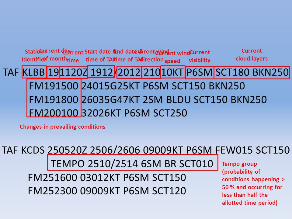 TAF KLBB Z 1912/ KT P6SM SCT180 BKN250 FM G25KT P6SM SCT150 BKN250 FM G47KT 2SM BLDU SCT150 BKN250 FM KT P6SM SCT250 Station Identifier Current day of month Current time Start date & time of TAF End date & time of TAF Current wind direction Current wind speed Current visibility Current cloud layers Changes in prevailing conditions TAF KCDS Z 2506/ KT P6SM FEW015 SCT150 TEMPO 2510/2514 6SM BR SCT010 FM KT P6SM SCT150 FM KT P6SM SCT120 Tempo group (probability of conditions happening > 50 % and occurring for less than half the allotted time period)