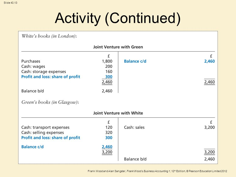 Frank Wood and Alan Sangster, Frank Wood's Business Accounting 1, 12 th Edition, © Pearson Education Limited 2012 Slide Activity (Continued)