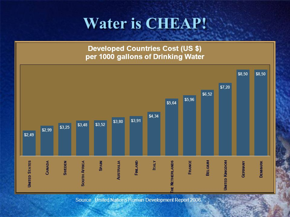Water is CHEAP! Source: United Nations Human Development Report 2006