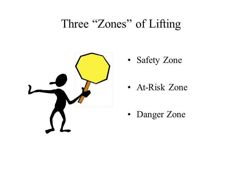 Three Zones of Lifting Safety Zone At-Risk Zone Danger Zone
