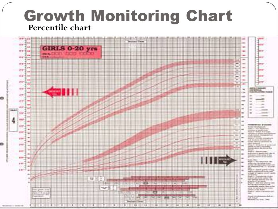 Growth Monitoring Chart Percentile chart