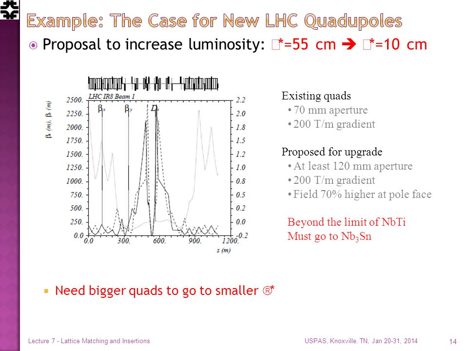  Proposal to increase luminosity:  *=55 cm   *=10 cm  Need bigger quads to go to smaller  * USPAS, Knoxville, TN, Jan 20-31, 2014 Lecture 7 - Lattice Matching and Insertions 14 Existing quads 70 mm aperture 200 T/m gradient Proposed for upgrade At least 120 mm aperture 200 T/m gradient Field 70% higher at pole face Beyond the limit of NbTi Must go to Nb 3 Sn