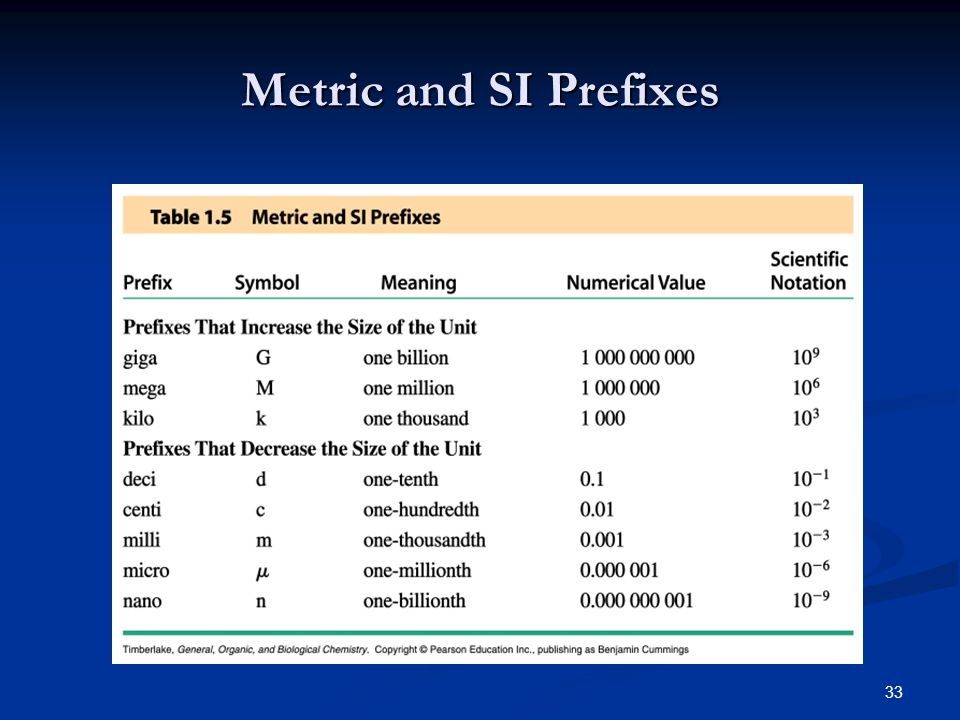 33 Metric and SI Prefixes