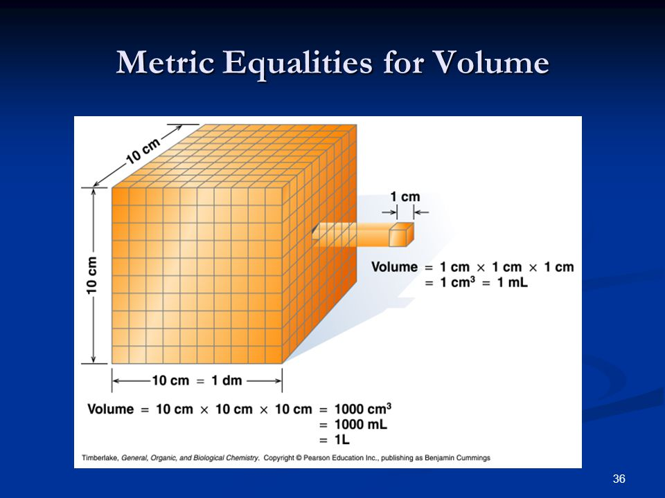 36 Metric Equalities for Volume