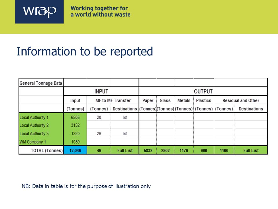 Information to be reported NB: Data in table is for the purpose of illustration only