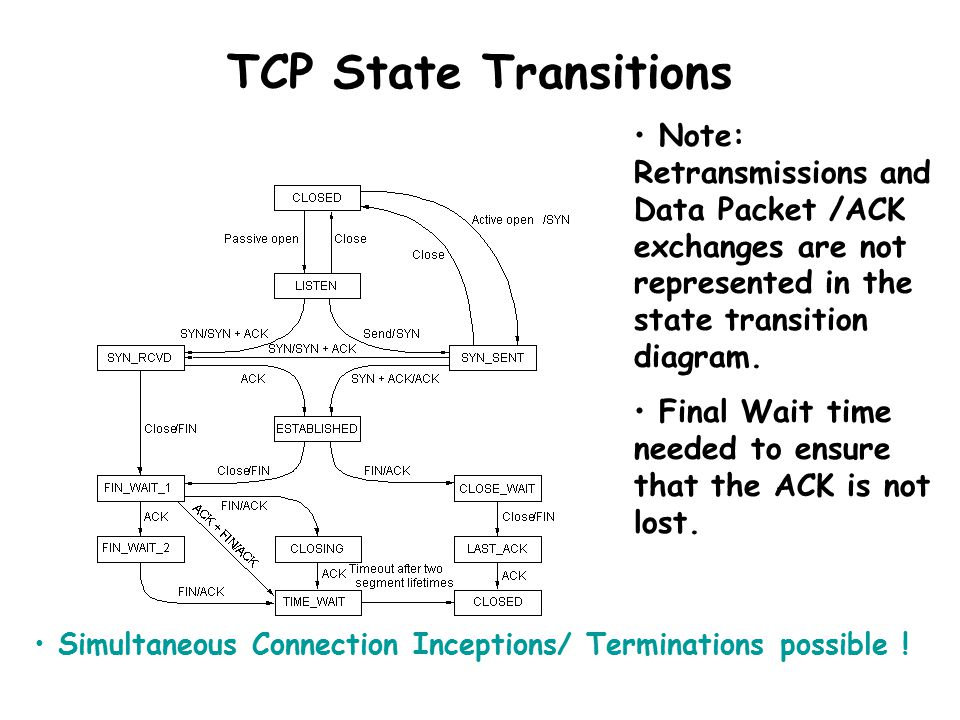 Slide Set 13 Tcp In This Set Tcp Connection Termination Tcp