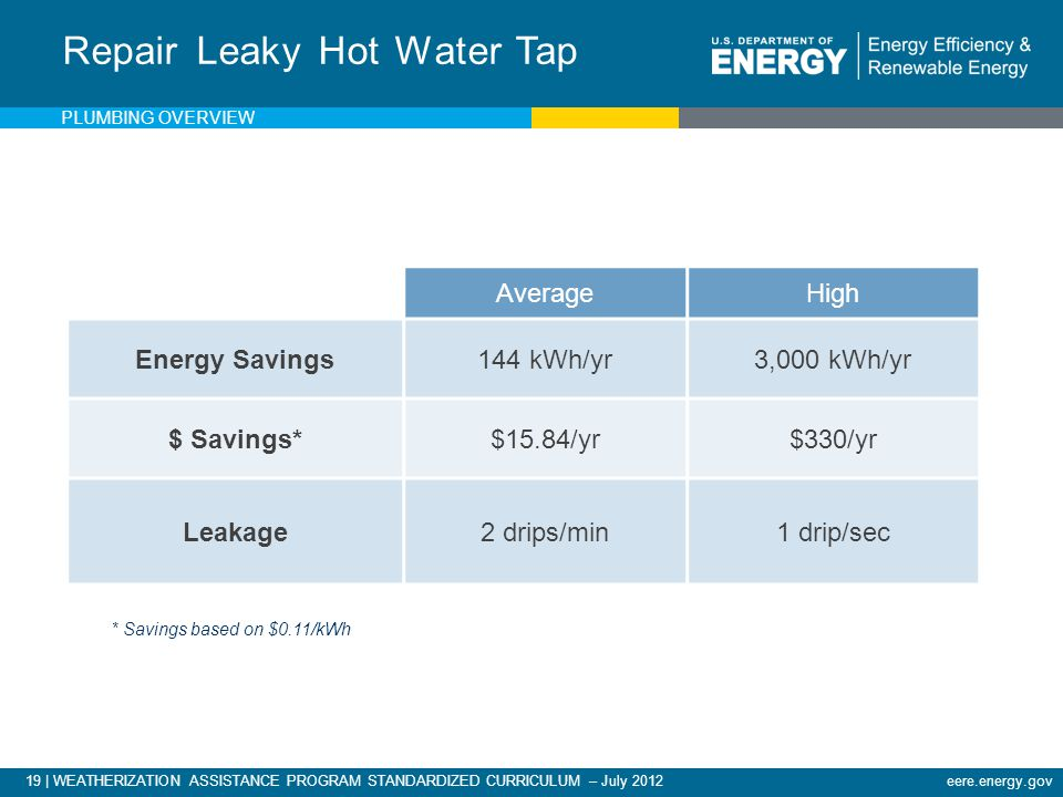 19 | WEATHERIZATION ASSISTANCE PROGRAM STANDARDIZED CURRICULUM – July 2012eere.energy.gov Repair Leaky Hot Water Tap AverageHigh Energy Savings144 kWh/yr3,000 kWh/yr $ Savings*$15.84/yr$330/yr Leakage2 drips/min1 drip/sec * Savings based on $0.11/kWh PLUMBING OVERVIEW