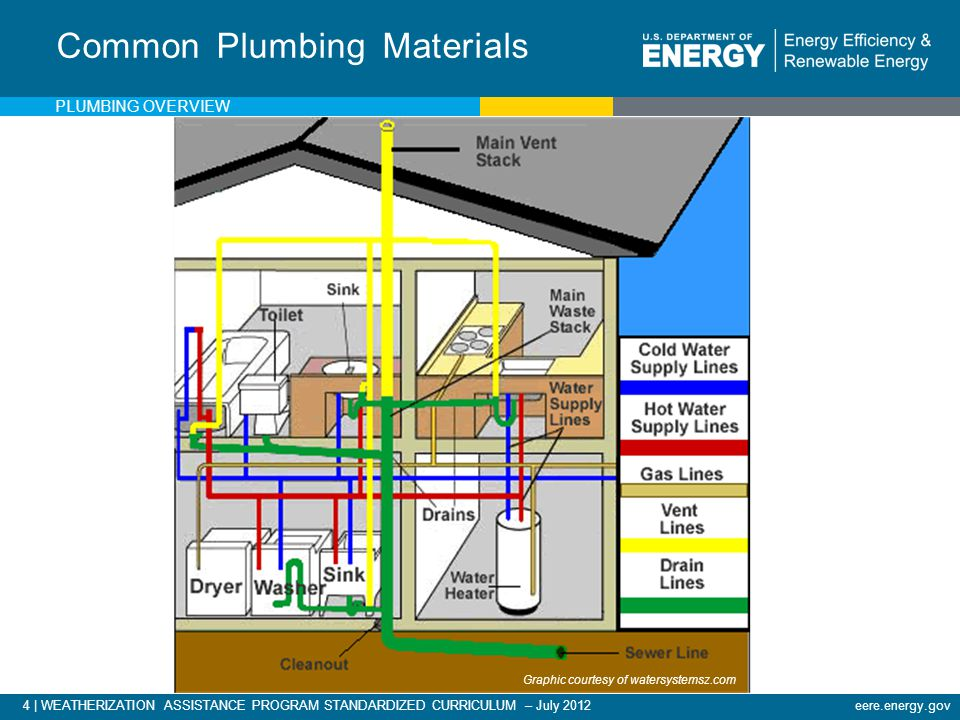 4 | WEATHERIZATION ASSISTANCE PROGRAM STANDARDIZED CURRICULUM – July 2012eere.energy.gov Common Plumbing Materials Graphic courtesy of watersystemsz.com PLUMBING OVERVIEW