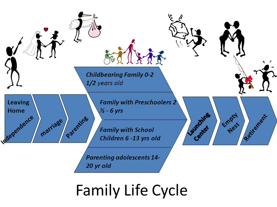 Family Life Cycle Leaving Home marriage Parenting Childbearing Family 0-2 1/2 years old Retirement Empty Nest Launching Center Family with Preschoolers 2 ½ - 6 yrs Family with School Children yrs old Parenting adolescents yr old Independence