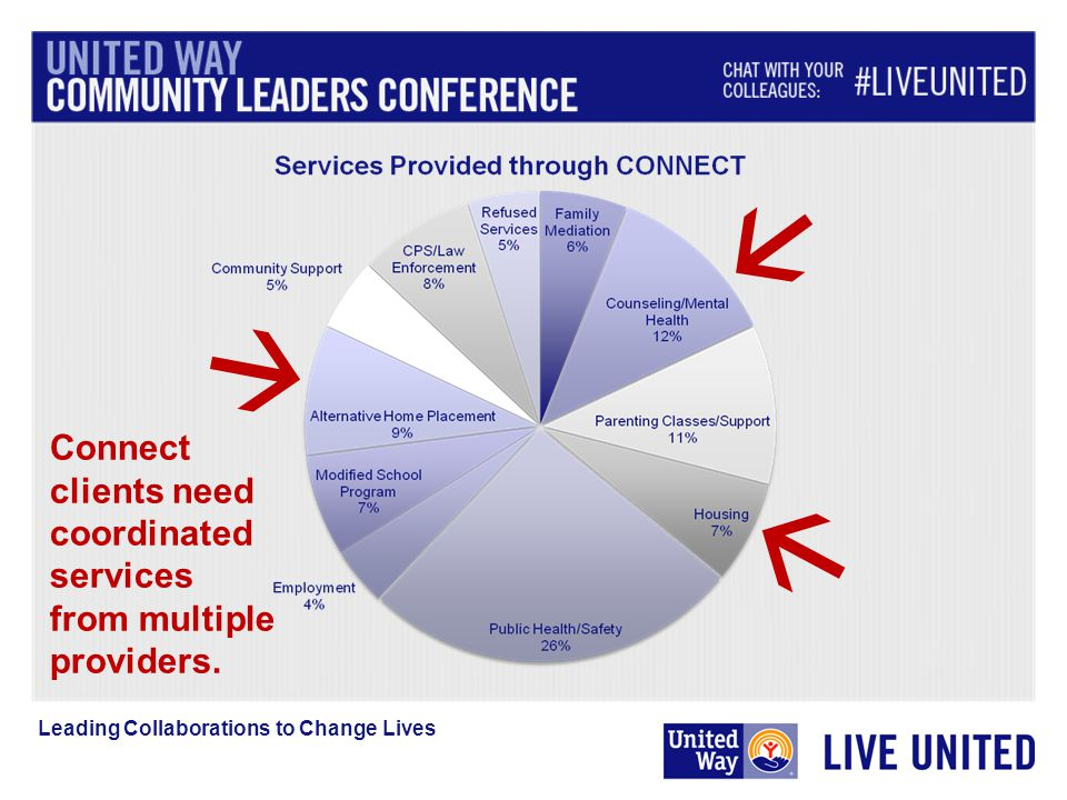 Leading Collaborations to Change Lives  Connect clients need coordinated services from multiple providers.