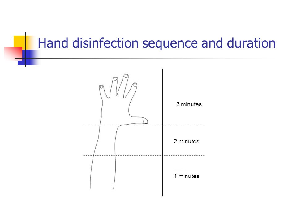 Hand disinfection sequence and duration 3 minutes 2 minutes 1 minutes
