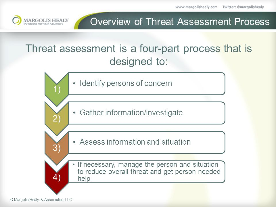© Margolis Healy & Associates, LLC Overview of Threat Assessment Process 1) Identify persons of concern 2) Gather information/investigate 3) Assess information and situation 4) If necessary, manage the person and situation to reduce overall threat and get person needed help Threat assessment is a four-part process that is designed to: