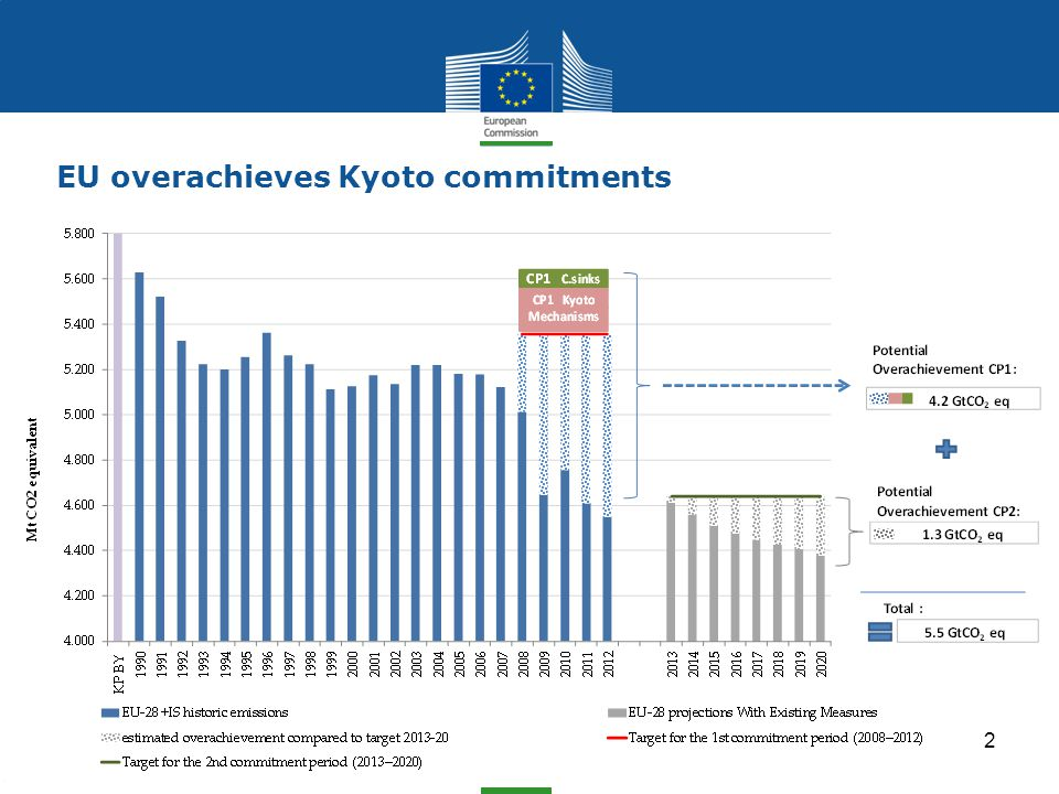Climate Action EU overachieves Kyoto commitments 2