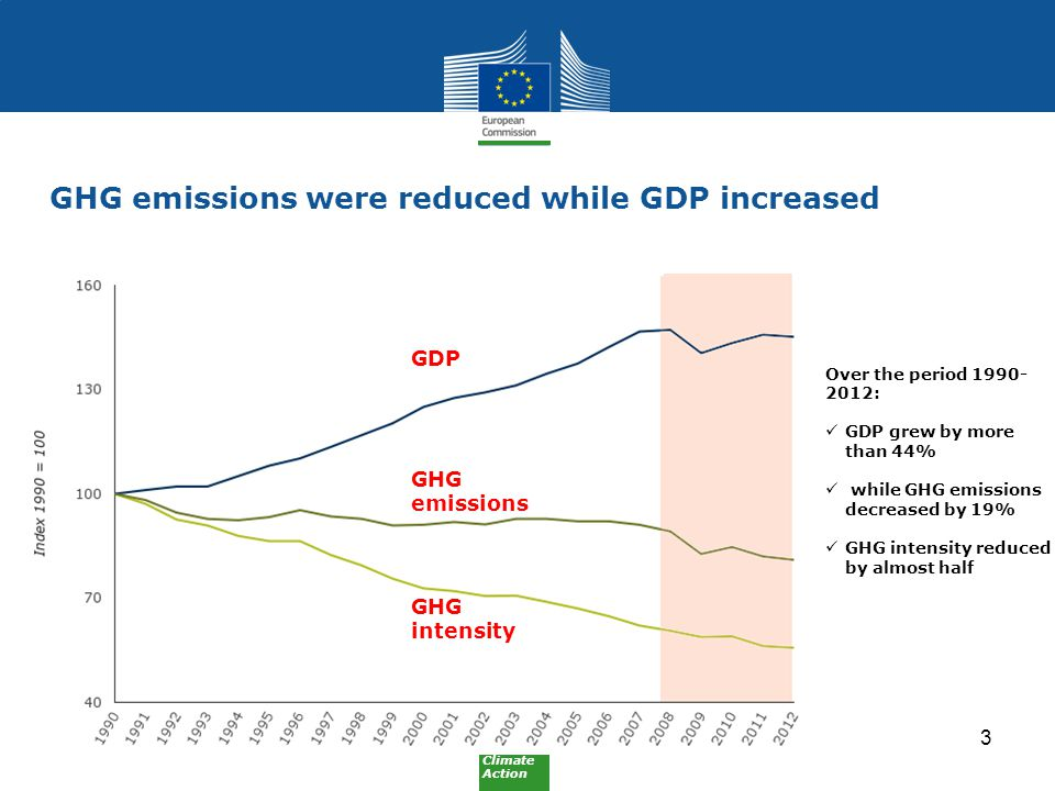 Climate Action GHG intensity GHG emissions GDP GHG emissions were reduced while GDP increased Over the period : GDP grew by more than 44% while GHG emissions decreased by 19% GHG intensity reduced by almost half 3