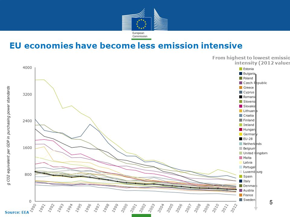 Climate Action EU economies have become less emission intensive From highest to lowest emission intensity (2012 values) Source: EEA 5