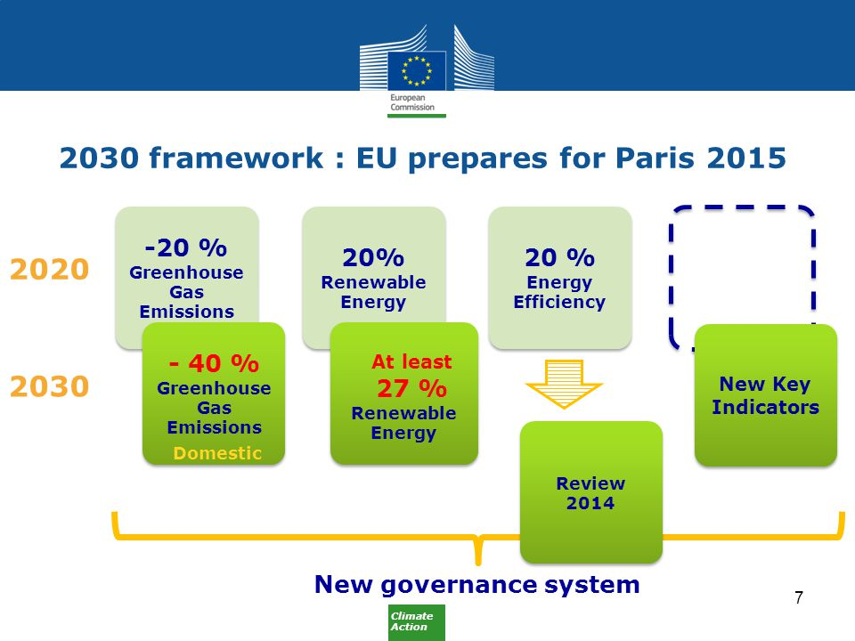 Climate Action 2030 framework : EU prepares for Paris % Greenhouse Gas Emissions - 40 % Greenhouse Gas Emissions 20% Renewable Energy 20 % Energy Efficiency At least 27 % Renewable Energy At least 27 % Renewable Energy Review 2014 Review New Key Indicators New governance system Domestic 7
